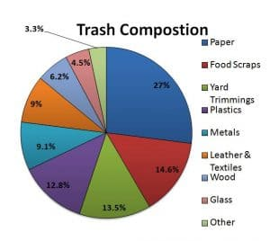 Pie Chart of Trash
